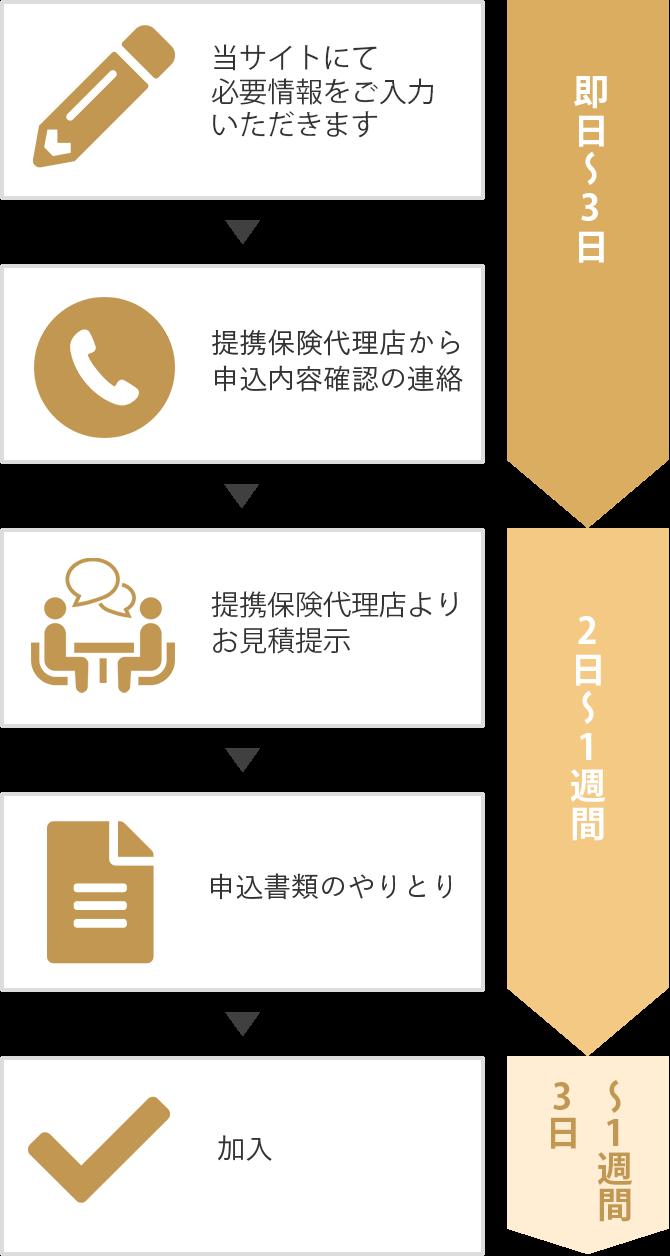 物件情報入力 → 提携保険代理店から申込内容確認の連絡 → 提携保険代理店よりお見積提示 → 申込書類のやりとり → 加入